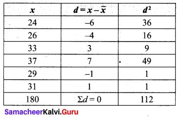 Ex 8.2 Class 10 Samacheer Kalvi Maths Solutions Chapter 8 Statistics And Probability