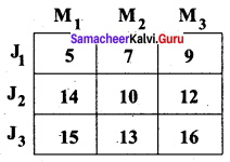 Samacheer Kalvi 12th Business Maths Solutions Chapter 10 Operations Research Additional Problems 1