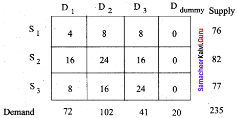 Samacheer Kalvi 12th Business Maths Solutions Chapter 10 Operations Research Additional Problems 21