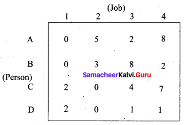 Samacheer Kalvi 12th Business Maths Solutions Chapter 10 Operations Research Additional Problems 28