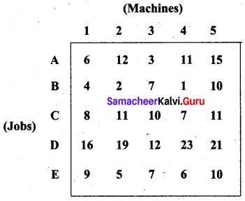 Samacheer Kalvi 12th Business Maths Solutions Chapter 10 Operations Research Additional Problems 34
