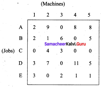 Samacheer Kalvi 12th Business Maths Solutions Chapter 10 Operations Research Additional Problems 36