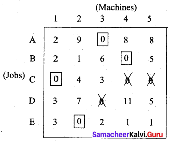 Samacheer Kalvi 12th Business Maths Solutions Chapter 10 Operations Research Additional Problems 37