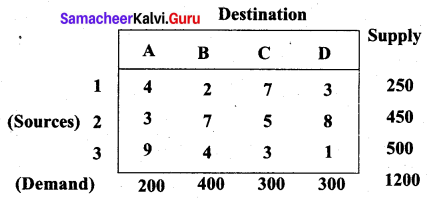 Samacheer Kalvi 12th Business Maths Solutions Chapter 10 Operations Research Additional Problems 41