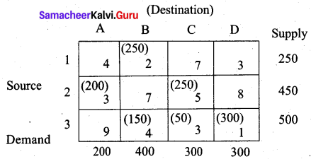 Samacheer Kalvi 12th Business Maths Solutions Chapter 10 Operations Research Additional Problems 49