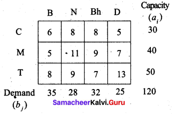 Samacheer Kalvi 12th Business Maths Solutions Chapter 10 Operations Research Ex 10.1 12