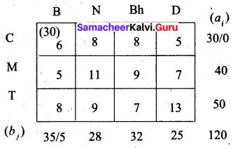 Samacheer Kalvi 12th Business Maths Solutions Chapter 10 Operations Research Ex 10.1 13