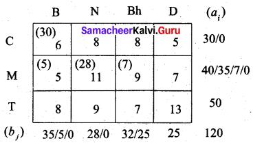 Samacheer Kalvi 12th Business Maths Solutions Chapter 10 Operations Research Ex 10.1 16