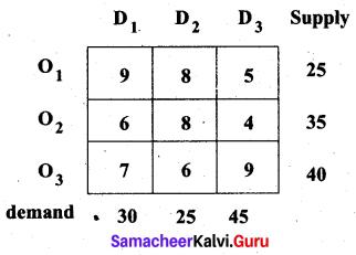 Samacheer Kalvi 12th Business Maths Solutions Chapter 10 Operations Research Ex 10.1 19