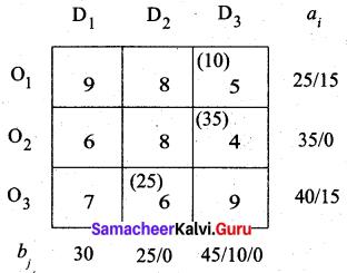 Samacheer Kalvi 12th Business Maths Solutions Chapter 10 Operations Research Ex 10.1 22