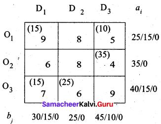 Samacheer Kalvi 12th Business Maths Solutions Chapter 10 Operations Research Ex 10.1 24