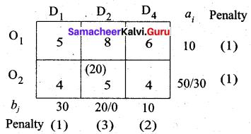 Samacheer Kalvi 12th Business Maths Solutions Chapter 10 Operations Research Ex 10.1 35