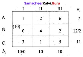 Samacheer Kalvi 12th Business Maths Solutions Chapter 10 Operations Research Ex 10.1 53