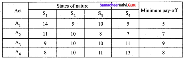 Samacheer Kalvi 12th Business Maths Solutions Chapter 10 Operations Research Ex 10.3 Q4.1