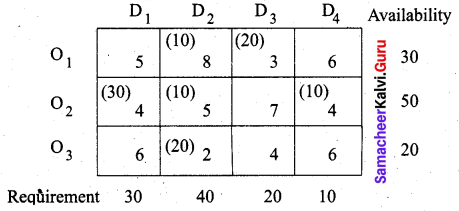 Samacheer Kalvi 12th Business Maths Solutions Chapter 10 Operations Research Miscellaneous Problems 14
