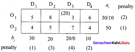 Samacheer Kalvi 12th Business Maths Solutions Chapter 10 Operations Research Miscellaneous Problems 16