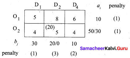 Samacheer Kalvi 12th Business Maths Solutions Chapter 10 Operations Research Miscellaneous Problems 17