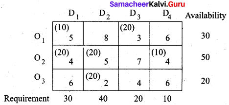 Samacheer Kalvi 12th Business Maths Solutions Chapter 10 Operations Research Miscellaneous Problems 20