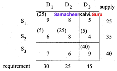 Samacheer Kalvi 12th Business Maths Solutions Chapter 10 Operations Research Miscellaneous Problems 27