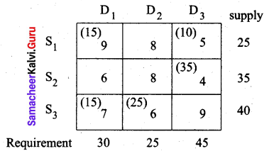 Samacheer Kalvi 12th Business Maths Solutions Chapter 10 Operations Research Miscellaneous Problems 32