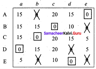 Samacheer Kalvi 12th Business Maths Solutions Chapter 10 Operations Research Miscellaneous Problems 45