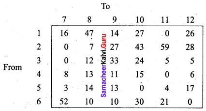 Samacheer Kalvi 12th Business Maths Solutions Chapter 10 Operations Research Miscellaneous Problems 48