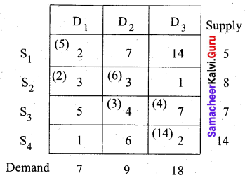 Samacheer Kalvi 12th Business Maths Solutions Chapter 10 Operations Research Miscellaneous Problems 7
