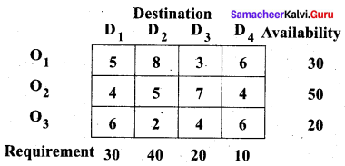 Samacheer Kalvi 12th Business Maths Solutions Chapter 10 Operations Research Miscellaneous Problems 8