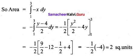 Samacheer Kalvi 12th Business Maths Solutions Chapter 3 Integral Calculus II Ex 3.1 Q2.1