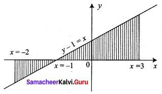 Samacheer Kalvi 12th Business Maths Solutions Chapter 3 Integral Calculus II Ex 3.1 Q5
