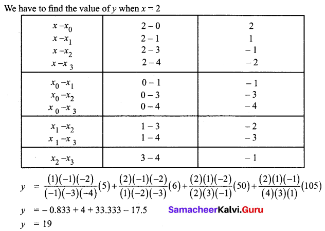 Samacheer Kalvi 12th Business Maths Solutions Chapter 5 Numerical Methods Additional Problems III Q1.1