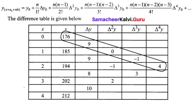 Samacheer Kalvi 12th Business Maths Solutions Chapter 5 Numerical Methods Additional Problems III Q2.1