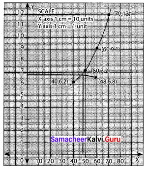 Samacheer Kalvi 12th Business Maths Solutions Chapter 5 Numerical Methods Ex 5.2 Q1.1