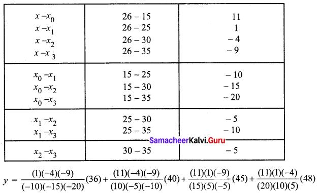 Samacheer Kalvi 12th Business Maths Solutions Chapter 5 Numerical Methods Ex 5.2 Q10.2