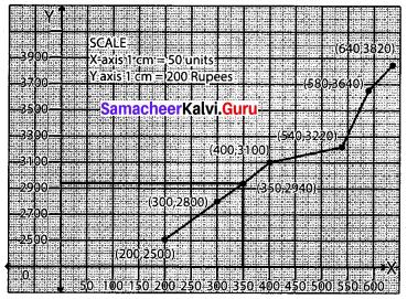 Samacheer Kalvi 12th Business Maths Solutions Chapter 5 Numerical Methods Ex 5.2 Q2.1