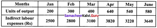 Samacheer Kalvi 12th Business Maths Solutions Chapter 5 Numerical Methods Ex 5.2 Q2