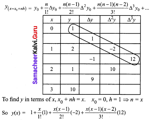 Samacheer Kalvi 12th Business Maths Solutions Chapter 5 Numerical Methods Ex 5.2 Q3.1