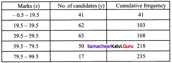 Samacheer Kalvi 12th Business Maths Solutions Chapter 5 Numerical Methods Ex 5.2 Q5.1