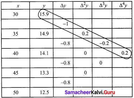 Samacheer Kalvi 12th Business Maths Solutions Chapter 5 Numerical Methods Ex 5.2 Q6.2