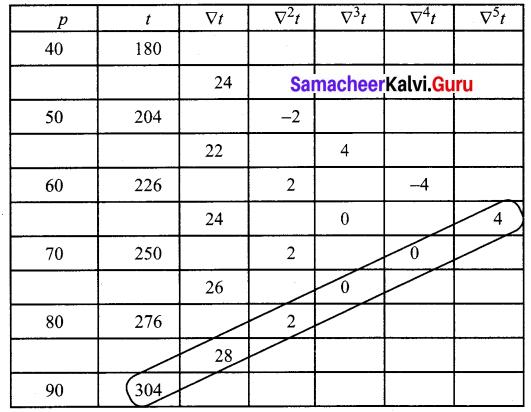Samacheer Kalvi 12th Business Maths Solutions Chapter 5 Numerical Methods Ex 5.2 Q7.2