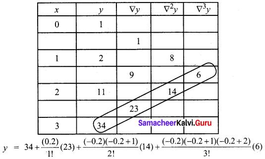 Samacheer Kalvi 12th Business Maths Solutions Chapter 5 Numerical Methods Ex 5.2 Q8.2