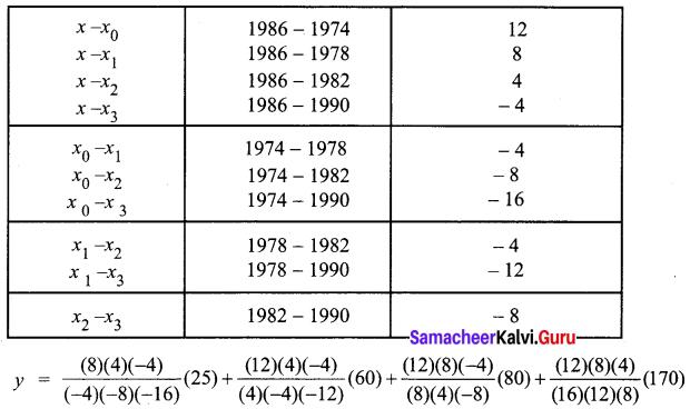 Samacheer Kalvi 12th Business Maths Solutions Chapter 5 Numerical Methods Ex 5.2 Q9.2