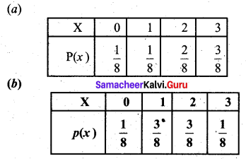 Samacheer Kalvi 12th Business Maths Solutions Chapter 6 Random Variable and Mathematical Expectation Additional Problems I Q1