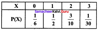 Samacheer Kalvi 12th Business Maths Solutions Chapter 6 Random Variable and Mathematical Expectation Additional Problems III Q1