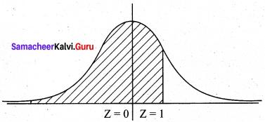Samacheer Kalvi 12th Business Maths Solutions Chapter 7 Probability Distributions Ex 7.3 Q10.1