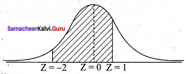 Samacheer Kalvi 12th Business Maths Solutions Chapter 7 Probability Distributions Ex 7.3 Q5.2