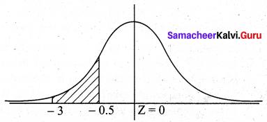 Samacheer Kalvi 12th Business Maths Solutions Chapter 7 Probability Distributions Ex 7.4 Q3