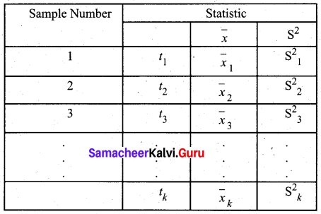 Samacheer Kalvi 12th Business Maths Solutions Chapter 8 Sampling Techniques and Statistical Inference Miscellaneous Problems Q2