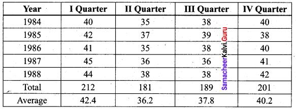 Samacheer Kalvi 12th Business Maths Solutions Chapter 9 Applied Statistics Additional Problems II Q1.1