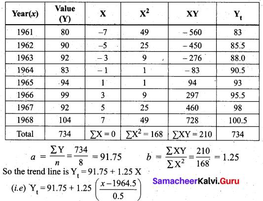 Samacheer Kalvi 12th Business Maths Solutions Chapter 9 Applied Statistics Additional Problems III Q5.1